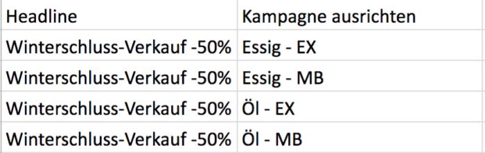 Beispiel für eine Tabelle mit relevanten Attributen und Daten