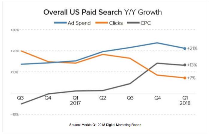Digital Marketing Report von Merkle für Q1 2018