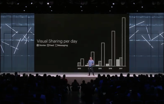 Instagram Stories_Visual sharing per day