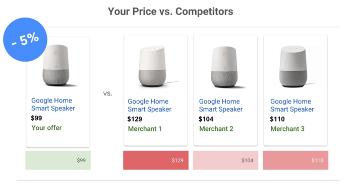 Price Benchmark Report in AdWords