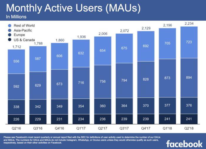 Facebooks neue Quartalszahlen