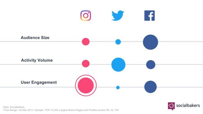 Studie Social Bakers: Instagram mit höchstem Engagement