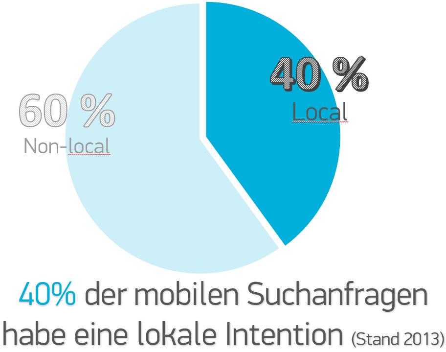 40 Prozent lokale Suchanfragen