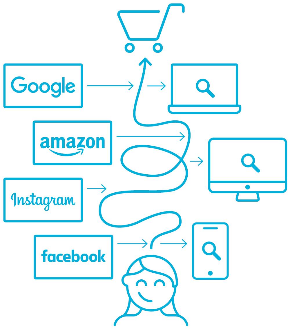 Auf dem Bild sieht man die Customer Journey und die Werbemöglichkeiten an den einzelnen Touchpoints.