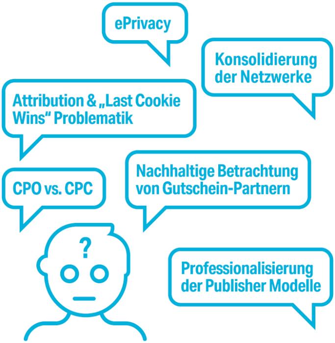 Auf dem Bild sieht man die klassichen Fragen des Affiliate Marketings.