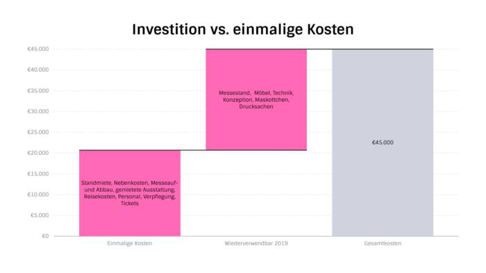 Projecter Messekosten Investition vs. einmalige Kosten Dmexco 2018
