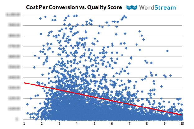 Kosten pro Conversion vs. Qualitätsfaktor