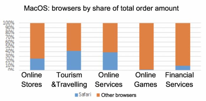 Statistik Nutzungsanteil von Safari bei MacOS-Geräten