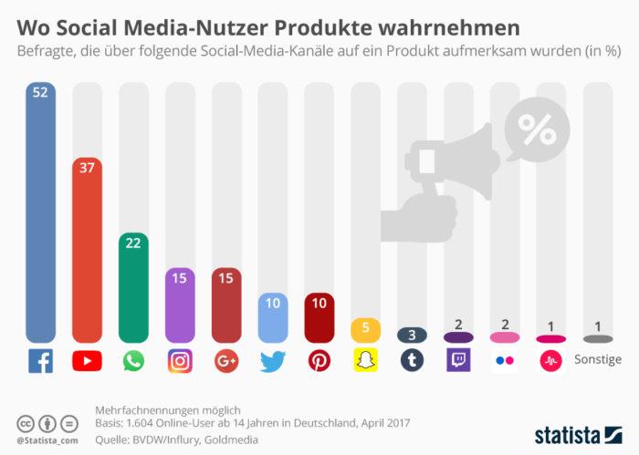 Über Facebook werden die meisten Nutzer auf Produkte aufmerksam.