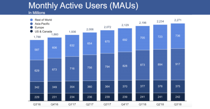 Facebook MAUs Q3 2018 via Techcrunch