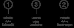 Grafik zum Personal Branding in drei schritten sie nächster Abschnitt