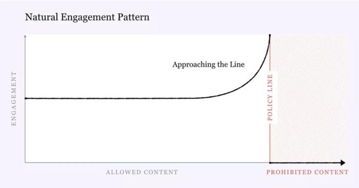 Bild zeigt: Der Engagement-Verlauf von Borderline-Content ohne Anpassungen am Algorithmus