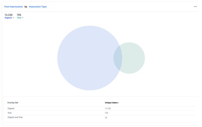 Beispiel einer Segmentanalyse nach Post Impressions
