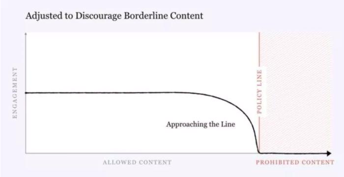 Bild zeigt: Der Engagement-Verlauf von Borderline-Content mit Anpassungen am Algorithmus