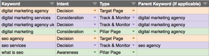 Ergebnis der Keywordkategorisierung anhand der Customer Journey (Quelle:moz.com)