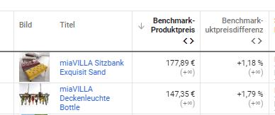 """Die Spalten """"Benchmark-Produktpreis"""" und """"Benchmark-Produktpreisdifferenz"""" auf Produktebene einer Shopping-Kampagne."""