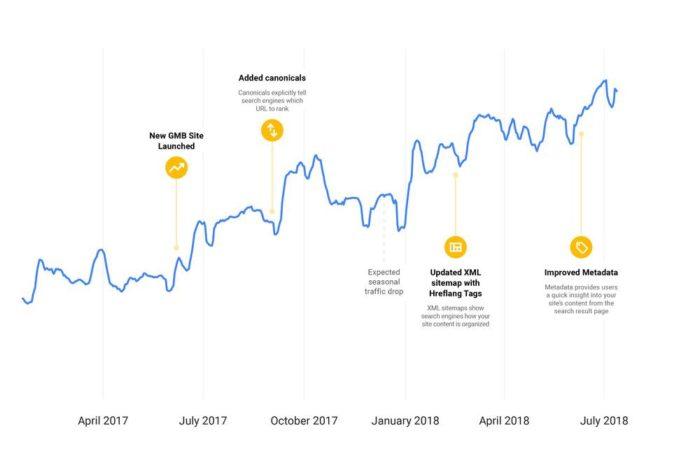 SEO Insights von Google