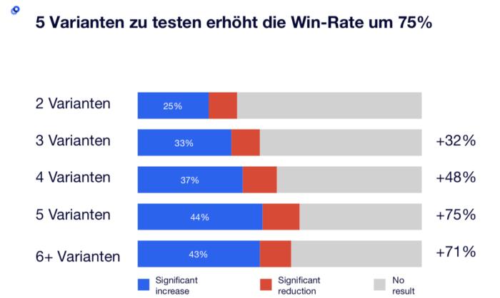 5 Variante zu testen erhöht die Win-Rate um 75%