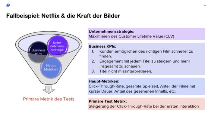 """Quelle: Vortrag """"A/B Testing Reloaded - Mit kontrollierten Online-Experimenten datenbasierte Entscheidungen treffen"""" von Jil Maassen"""