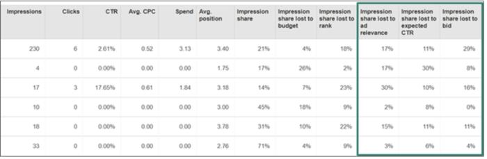 Wettbewerbs-Spalten in der Bing Ads Oberfläche