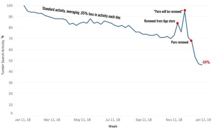 Datenanalyse der Tumblr-Nutzerzahlen