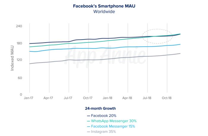 Facebooks Smarthphone MAU vs. WhatsApp