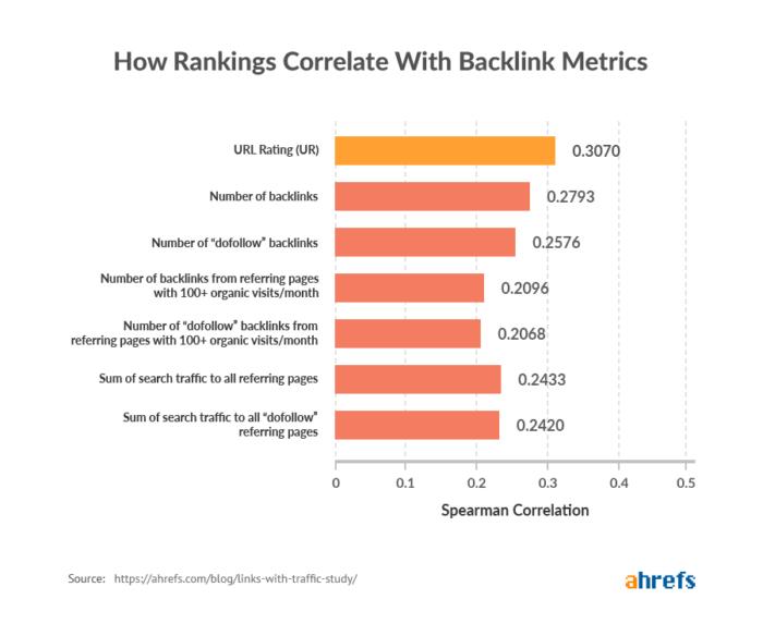 Das Bild zeigt Ergebnisse der Ahrefs Studie zu Backlinks Teil 1