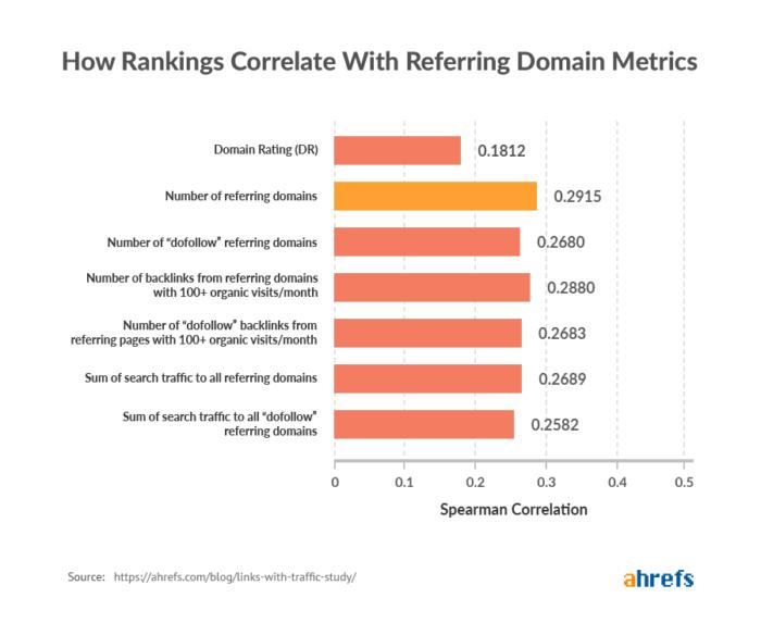 Bild zeigt die Ergebnisse der Ahrefs Studie zu Backlinks - domains