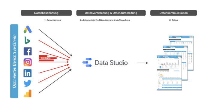 Optimiertes Berichtsverfahren mit Google Data Studio