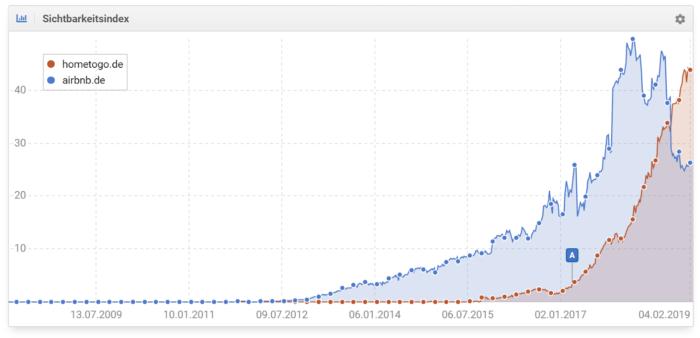 Sichtbarkeitsverlauf von hometogo.de im Vergleich zu airbnb.de (Quelle: sistrix.de)