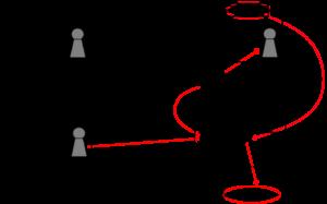 Schema des Server-to-Server ausführlich