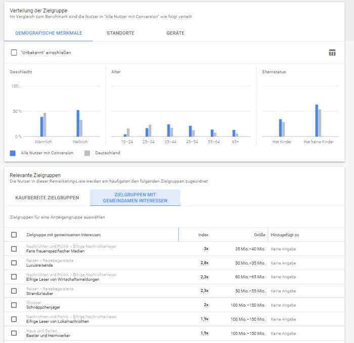 Zu sehen ist ein Bericht zu Zielgruppeninformationen in Google Ads
