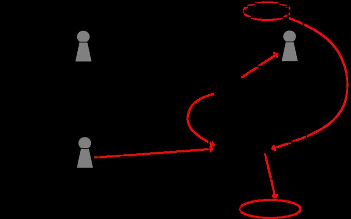 Zu sehen ist eine Grafik, die die Funktionsweise des Server-to-Server-Trackings darstellt.