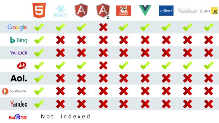 Zu sehen ist eine Übersicht, welche Suchmaschinen JavaScript Websites verarbeiten können