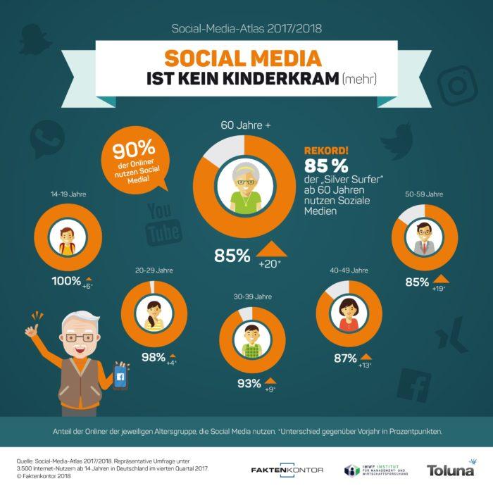 Zu sehen ist eine Grafik von Faktenkontor zur Social Media-Nutzung