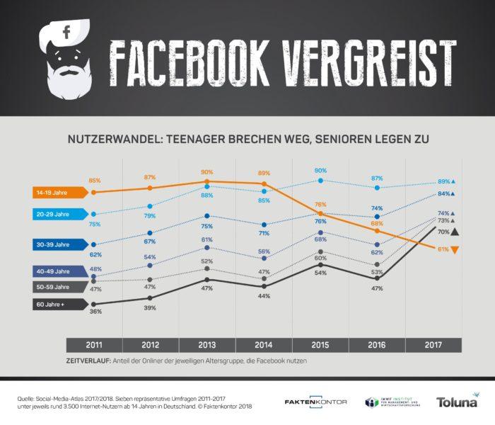 Zu sehen ist eine Grafik von Faktenkontor zur Nutzung von Facebook durch zunehmen ältere