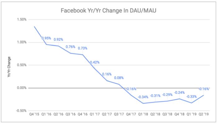 Facebook stirbt
