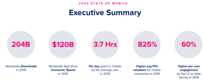 Übersicht weltweite App Nutzung 2019 von Annie