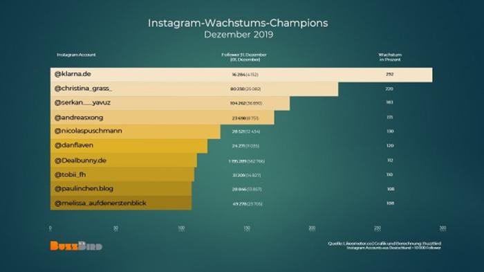 Grafik zu den Instagram-Champions im Dezember 2019