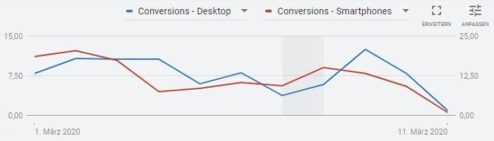 Screenshot der Visualisierung definierter Kennzahlen in Google Ads