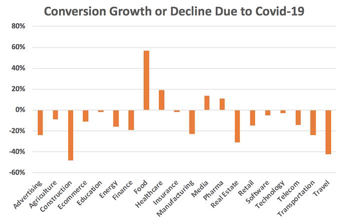 Diagramm zur Conversion Entwicklung während Covid-19