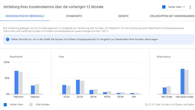 Bericht zum Kundenwert in Google Ads