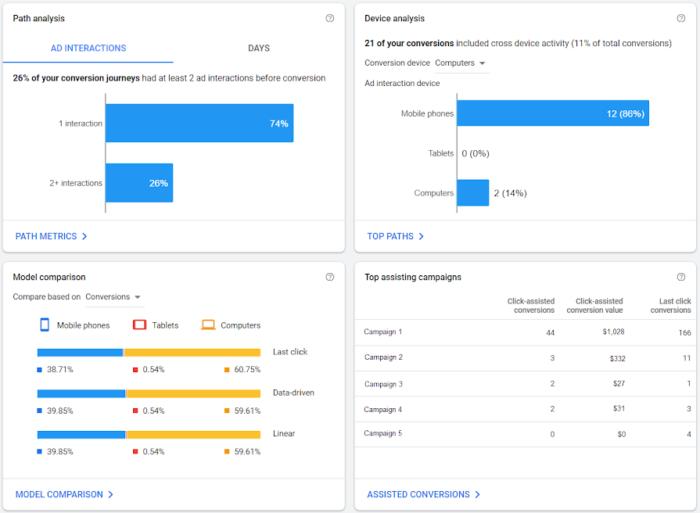 Attribution Reports auf Google Ads