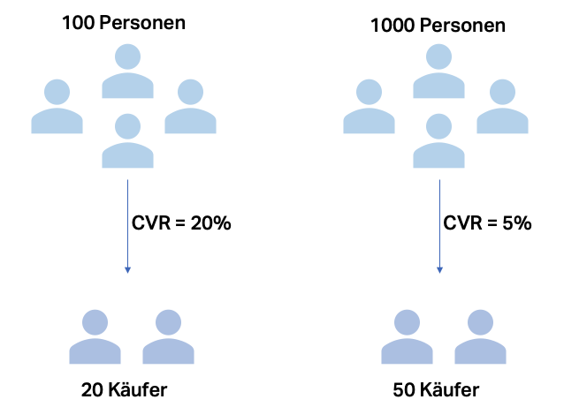 Grafik zur Zielgruppen Analyse