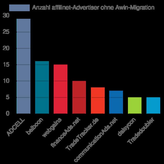 Diagramm zur Performance der Netzwerke auf Awin nach der Migration von affilinet