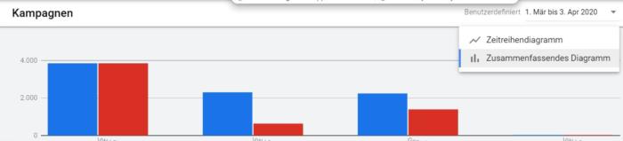 Screenshot von der Performance Übersicht in Google Ads