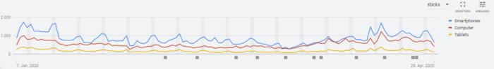 Screenshot der grafischen Auswertung von Segmenten in Google Ads