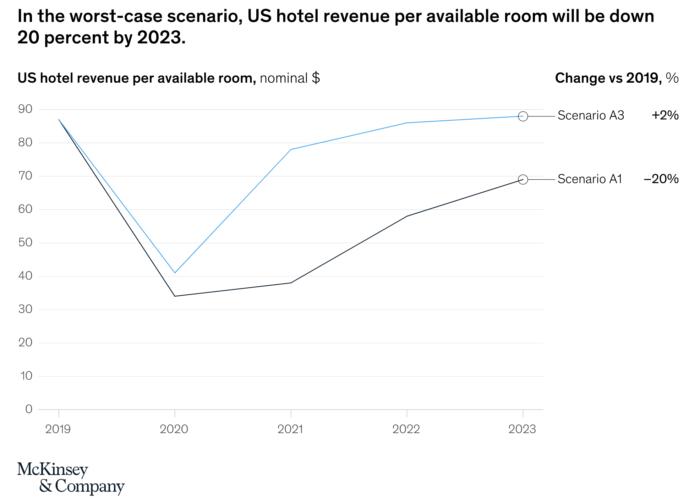 Grafik die zeigt, dass bis 2023 auf dem Hotelmarkt keine Erholung eintreten wird
