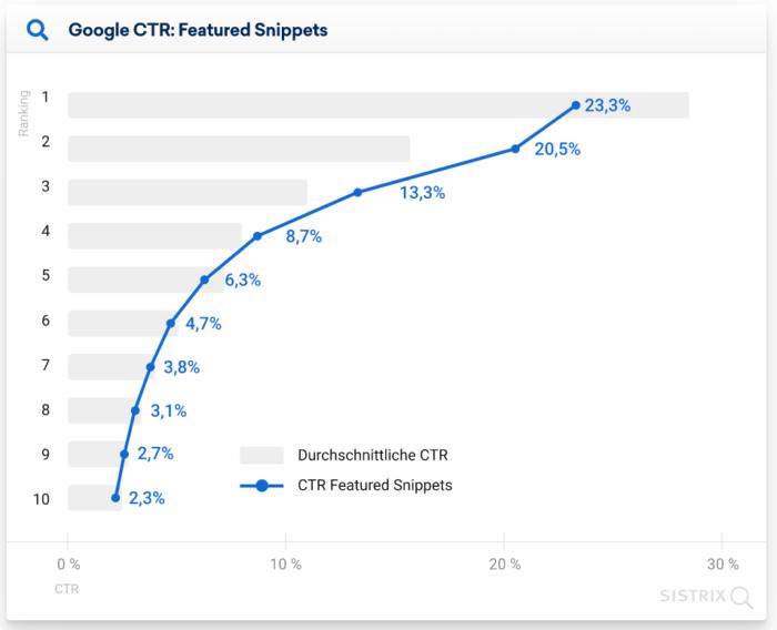 Grafik der Verringerten Klickrate für Position 1 bei Featured Snippet Ergebnissen in der Google Suche