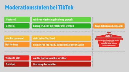 Abbildung der Moderationsstufen bei TikTok